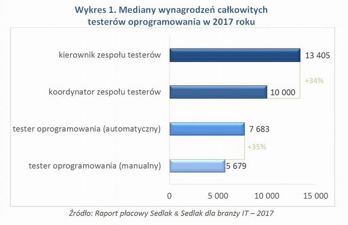 Kraków informacje